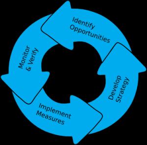 energy-cycle