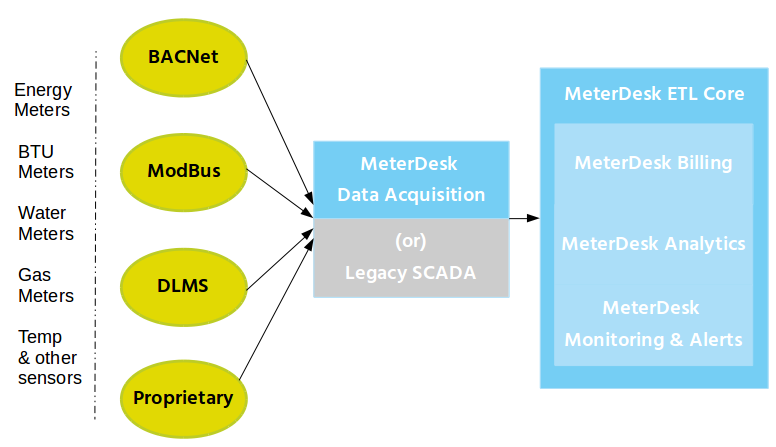 meterdesk-block-diagram